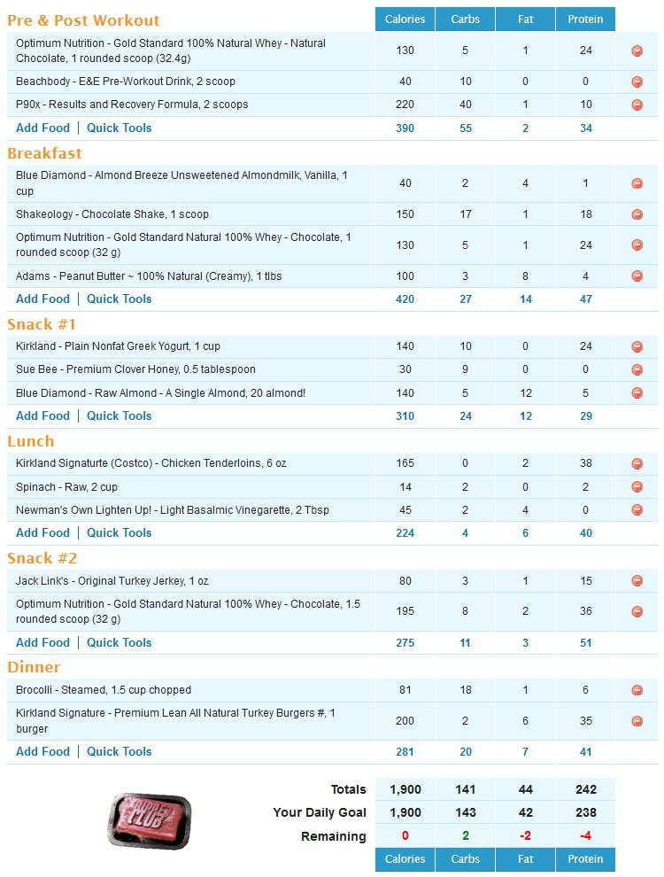 My Insanity Meal Plan - 3 Phase Nutrition Confusion