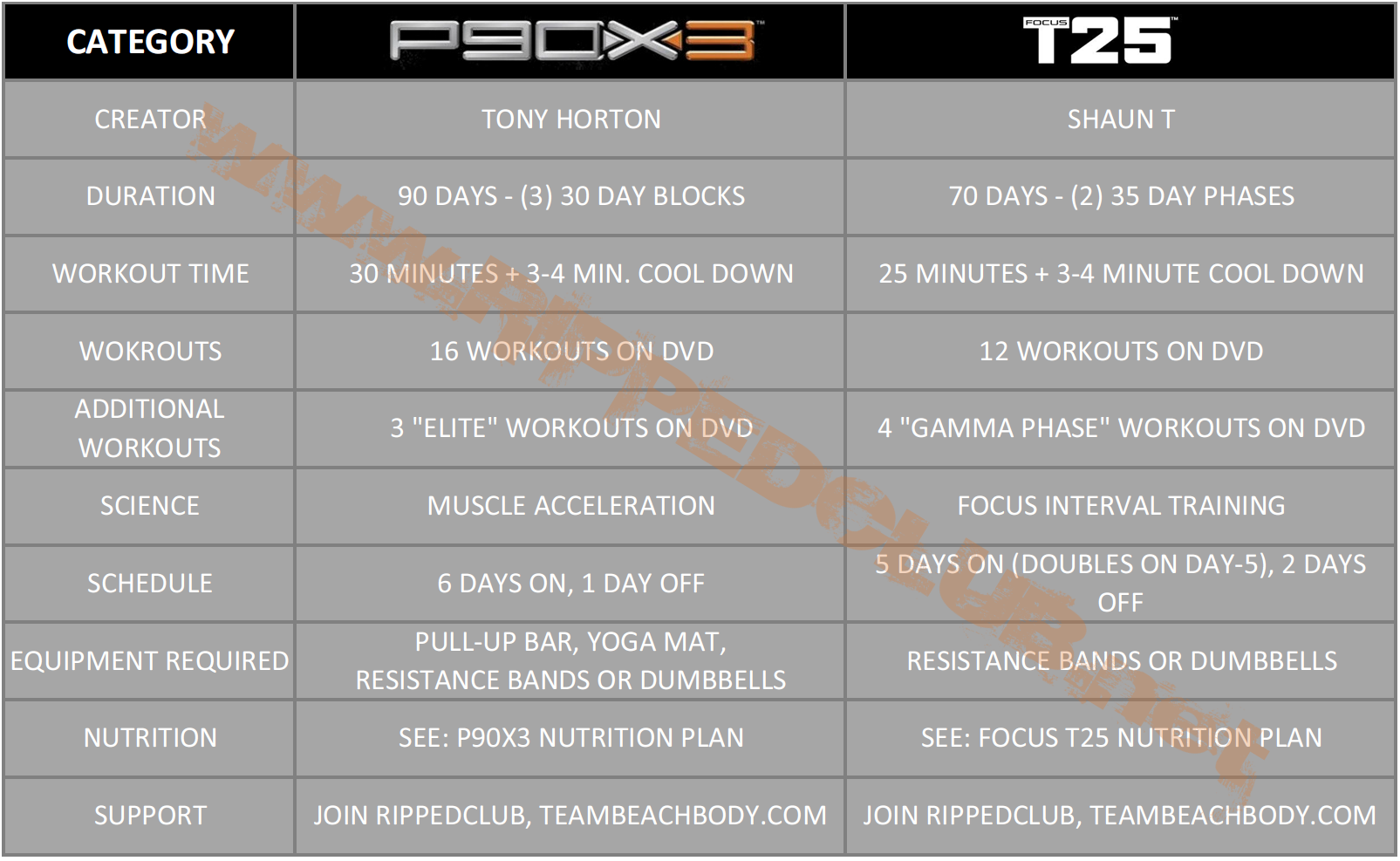 p90x3 vs focus t25 - short workouts rock, but who wins? | rippedclub