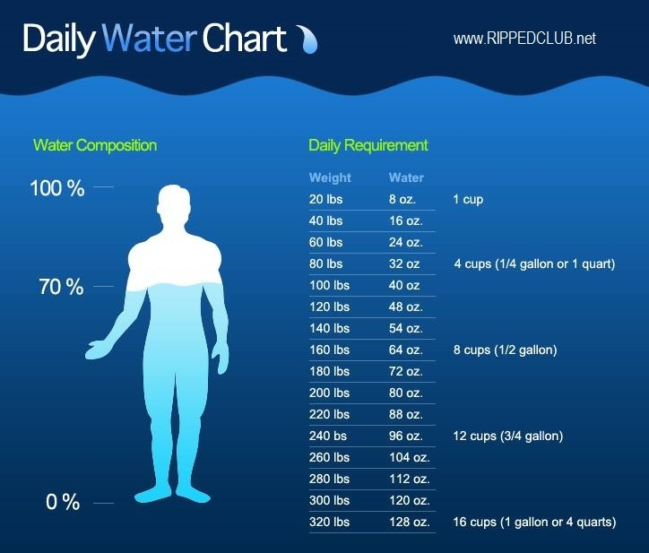 How can i lose my water weight fast