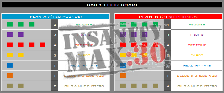 INSANITY MAX:30 Nutrition Plan - TOO Simple? | RIPPEDCLUB