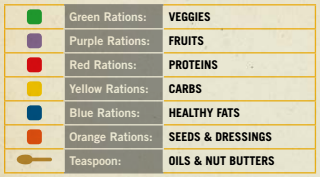 22mhc portions nutrition guide
